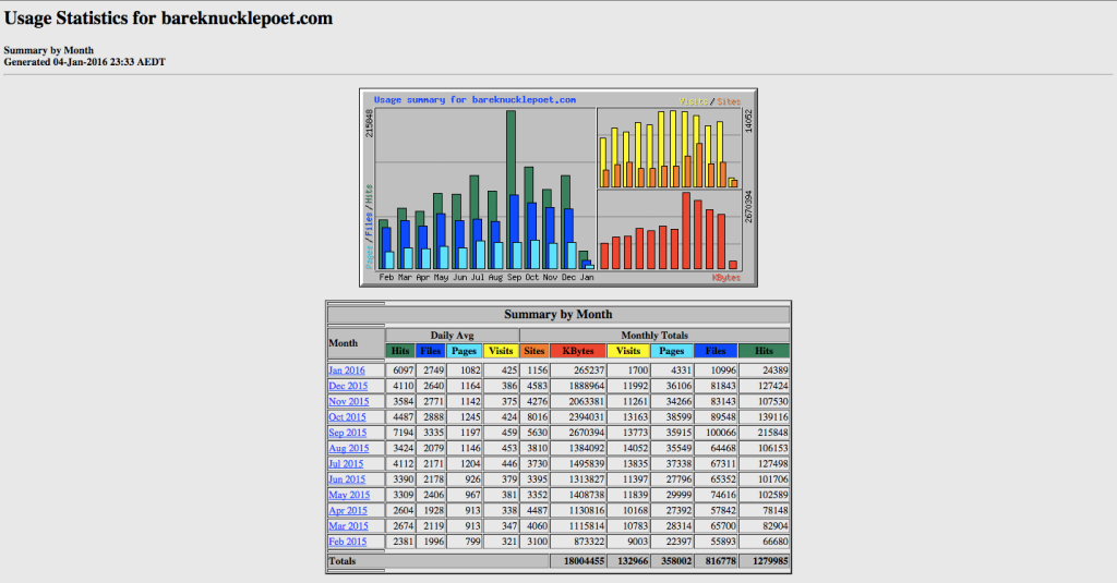 bkp-stats